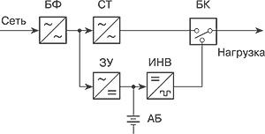 Общая структура ИБП резервного типа