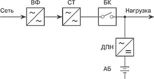 Структура линейно-интерактивного ИБП