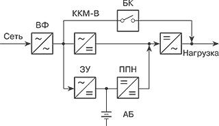 Структура ИБП с двойным преобразованием и корректором коэффициента мощности для однофазных ИБП малой мощности