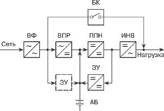 Структура ИБП с двойным преобразованием и корректором коэффициента мощности для одно- и трехфазных ИБП средней мощности