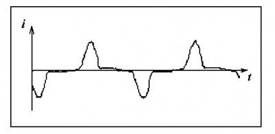 Рис.1. Форма тока однофазного выпрямителя
