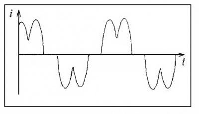 Форма тока трехфазного выпрямителя