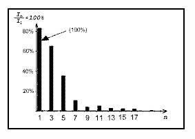 Спектры входных токов выпрямителей: а) однофазного