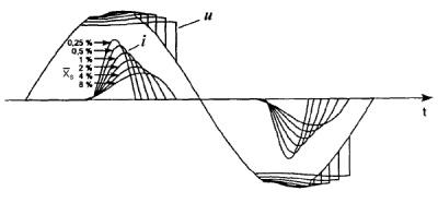 Формы напряжения и тока на входе бестрансформаторного однофазного выпрямителя в зависимости от относительной реактивной составляющей сопротивления входного фидера