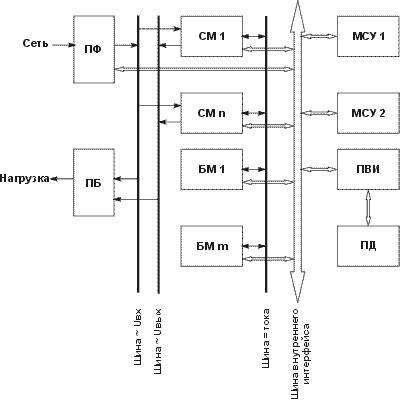 Структурная схема многомодульного ИБП