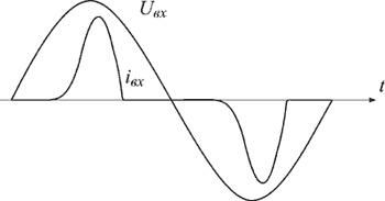 Форма напряжения и тока на входе выпрямителя