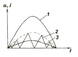 Формы напряжения и тока в высокочастотных ККМ: а) с переменной частотой коммутации