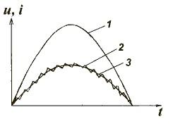 Формы напряжения и тока в высокочастотных ККМ: б) с постоянной частотой коммутации.