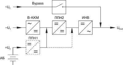 Структурная схема ИБП с двойным преобразованием