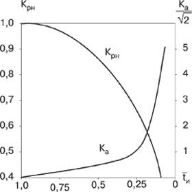 Зависимости Кр и Ка от длительности импульса тока в RCD-нагрузке