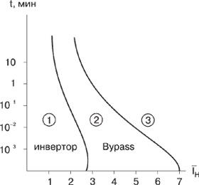 Перегрузочные характеристики ИБП