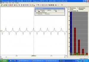 Рис. 8. Гармонический состав тока при питании осциллографа от ИБП в сетевом режиме