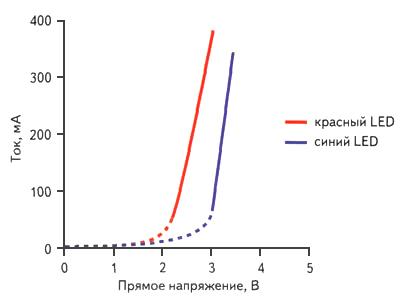 graph_led