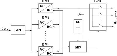Структурная схема СБП