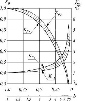 Зависимости KР и KА от длительности импульса тока